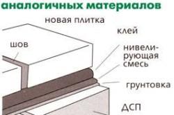 Укладка плитки на поверхность