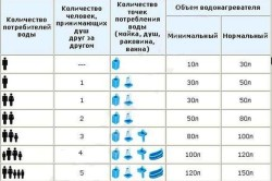 Таблица для выбора объёма водонагревателя исходя из количества человек и количества точек потребления