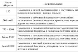 Таблица классов прочности керамической плитки
