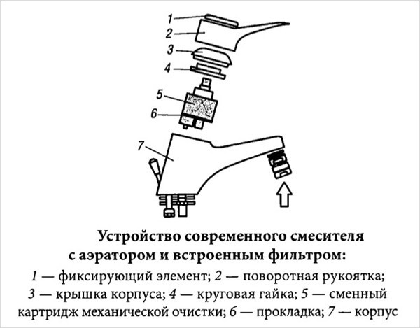 Схема устройства кухонного смесителя
