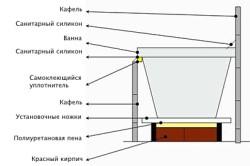 Схема монтажа ванны на ножках