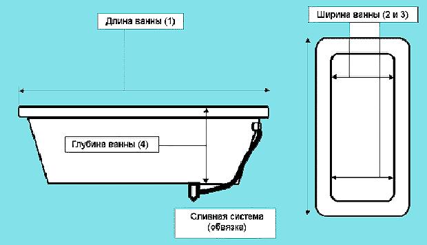 Схема основных параметров для замера ванны
