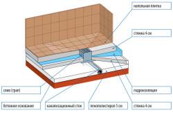 Схема установки слива в полу для душа