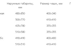 Таблица габаритов раковин