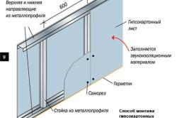 Схема установки гипсокартона на стену с помощью каркаса