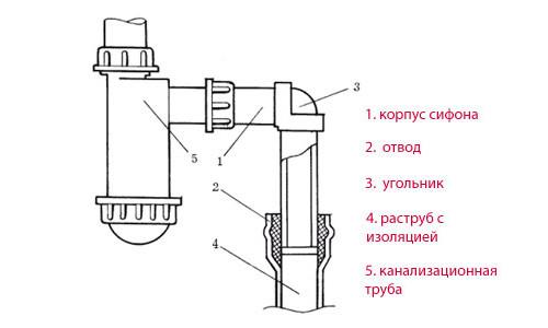 Схема устройства бутылочного сифона