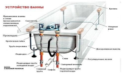 Устройство чугунной ванны