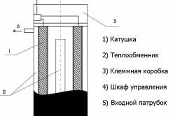 Схема индукционного котла для нагрева воды