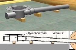 Схема установки душевого трапа и отводных труб