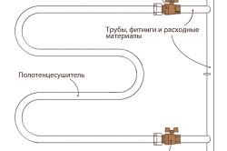 Схема врезки полотенцесушителя