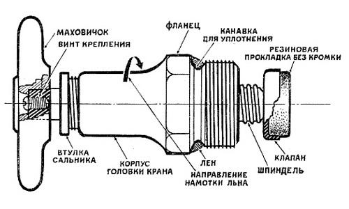 Схема устройства водопроводного крана