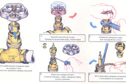 Схема замены набивки сальника
