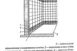 Схема облицовки стен в ванной