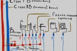 Схема поступления горячей и холодной воды от стояка