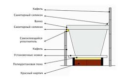 Схема устройства ванны с пластиковым экраном