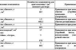 Таблица моющих средств для стекла