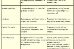 Таблица средств для борьбы с грибком
