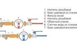 Типовая схема подключения счетчиков воды