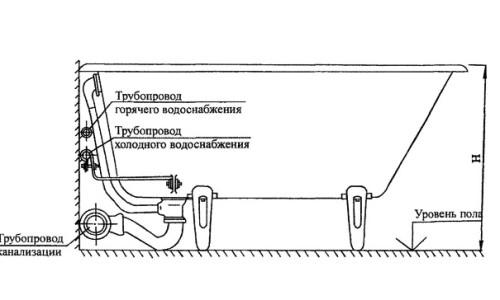 Схема подключения металлической ванны к водопроводу и канализации