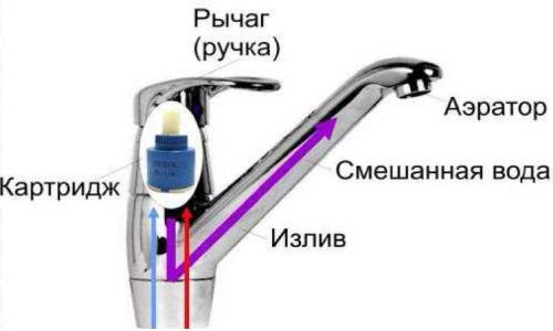 Схема однорычажного смесителя для ванной