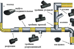 Схема стыковки полипропиленовых труб для внутренней канализации