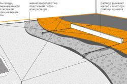 Схема бетонной стяжки пола перед укладкой керамогранитной плиткой