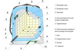 Гидроизоляция стен и пола ванной комнаты
