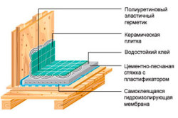 Материалы для гидроизоляции ванной комнаты