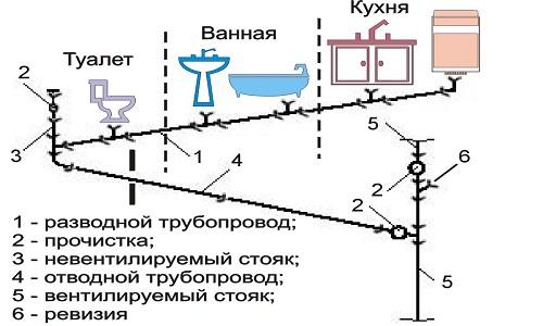 Схема канализация в квартире