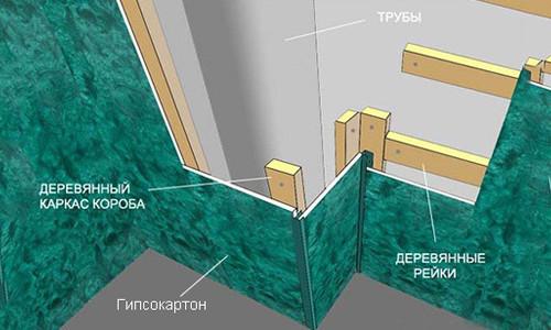 Схема конструкции из гипсокартона для скрытия труб