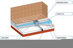 Схема устройства душевого поддона из плитки
