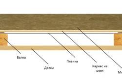 Схема пароизоляции потолка