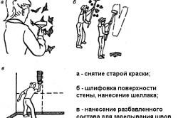 Схема подготовки стены к монтажу гипсокартона
