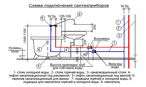 Схема подключения сантехприборов в ванной