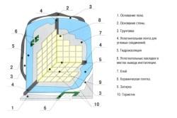 Схема расположения слоев при устройстве плиточного пола и стен в ванной комнате