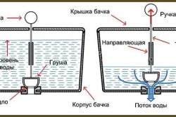 Схема устройства безпоплавкового бачка