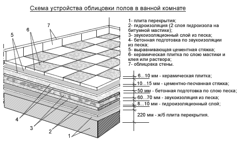 Схема устройства облицовки пола