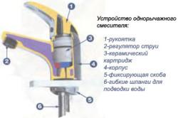 Схема устройства однорычажного смесителя