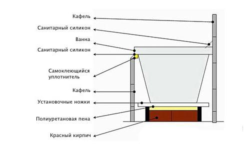 Схема устройства ванной с экраном