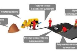 Схема процесса заливки стяжки