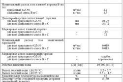 Таблица характеристик проточного водонагревателя