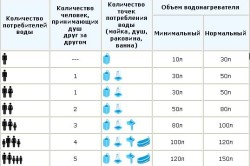 Таблица определения объема водонагревателя