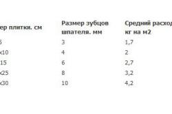 Таблица расчета клея для укладки плитки