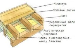 Схема обустройства деревянного пола по лагам