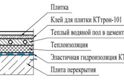 Гидроизоляция при применении водяного теплого пола в ванной