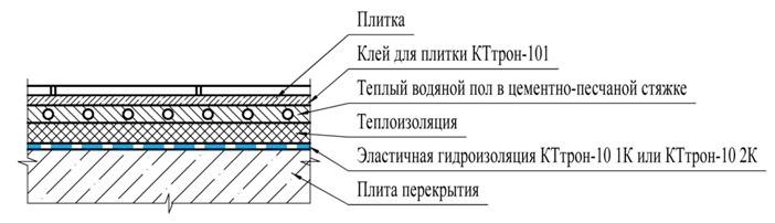 Гидроизоляция и теплый пол гидрофобизатор неогард-1 в москве