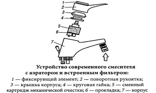Устройство современного смесителя