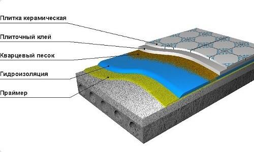 Схема гидроизоляции бетонного пола в ванной комнате