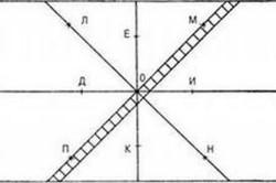 Схема разметки пола для укладки плитки