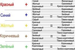 Таблица смешивания цветов для покраски ванной комнаты
